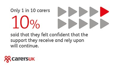 1 in 10 unpaid carers feel confident of continued support